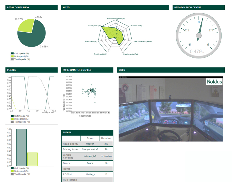 Integrated data dashboard