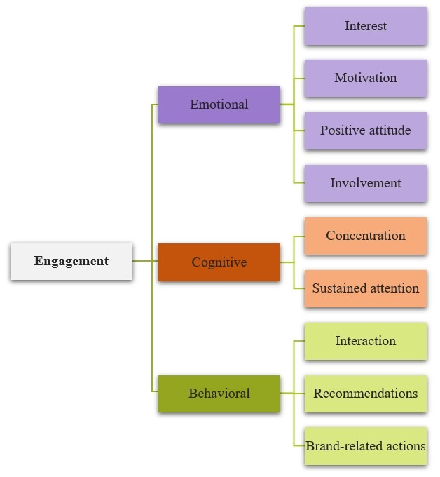 Components engagement figure 1 blog post