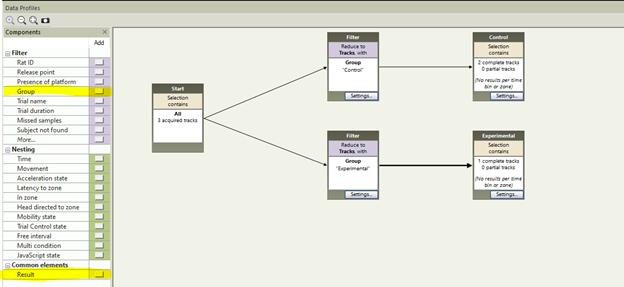 Data profiles ethovision