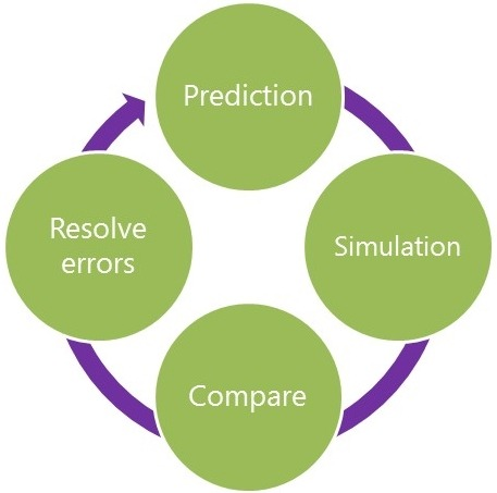Emotions blog prediction simulation