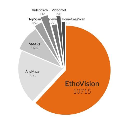 Ethovision Chart Large