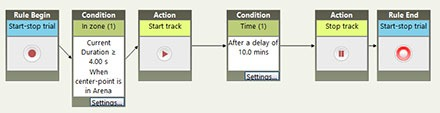 ethovision trial control