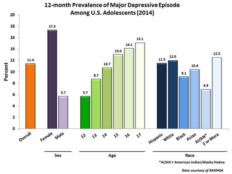 Graph 12month Prevalence of Major Depressive Episode Among US Adolescents
