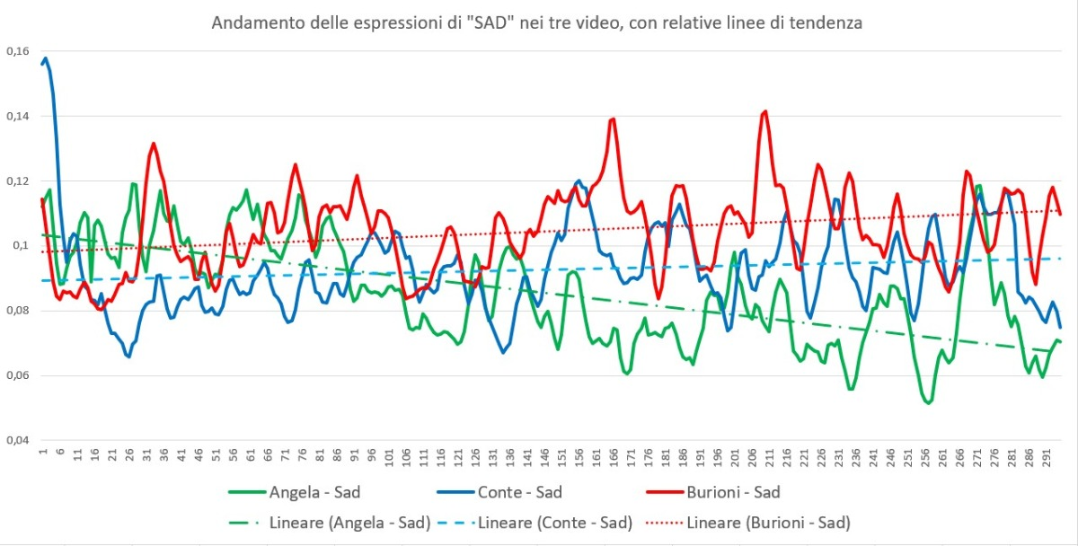 Graph facial expression sad blog post Mauri