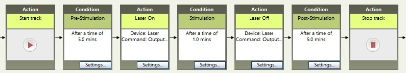 Optogenetics 5min Post Stimulation
