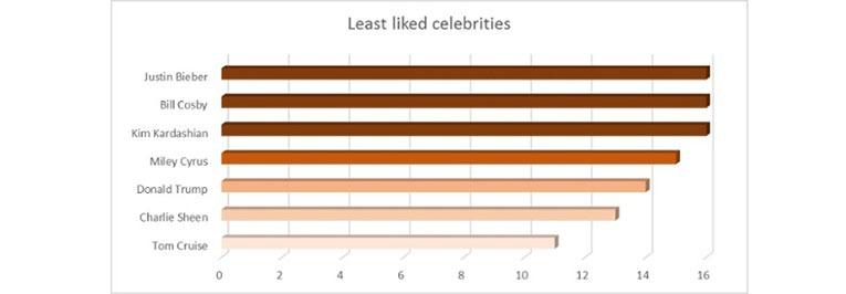 Overview celeberaties least liked
