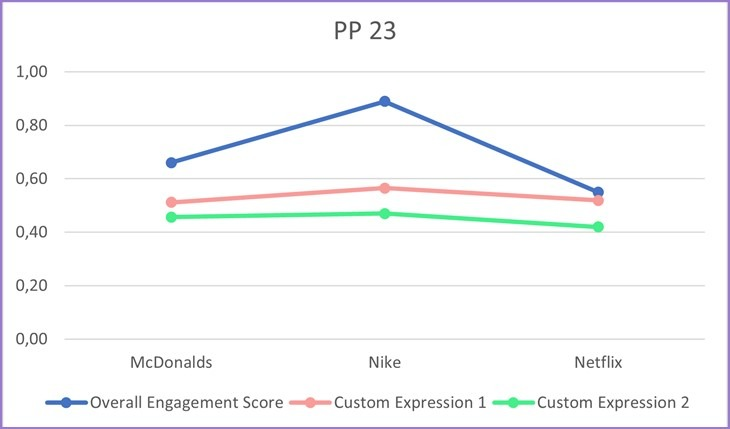 Scores of participant validation study custom expressions