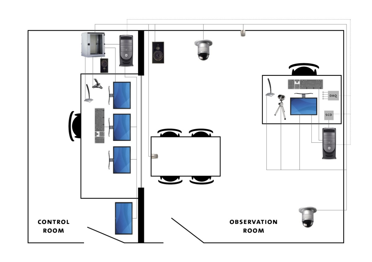 Stationary Usability Lab control room plattegrond