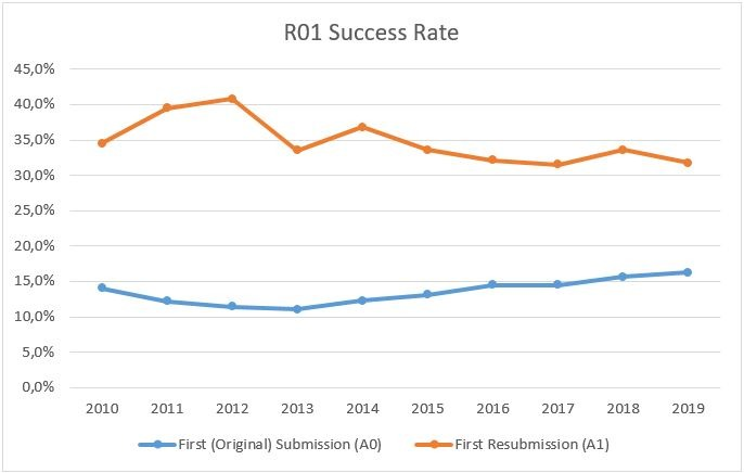 Success rate R01 jason rogers