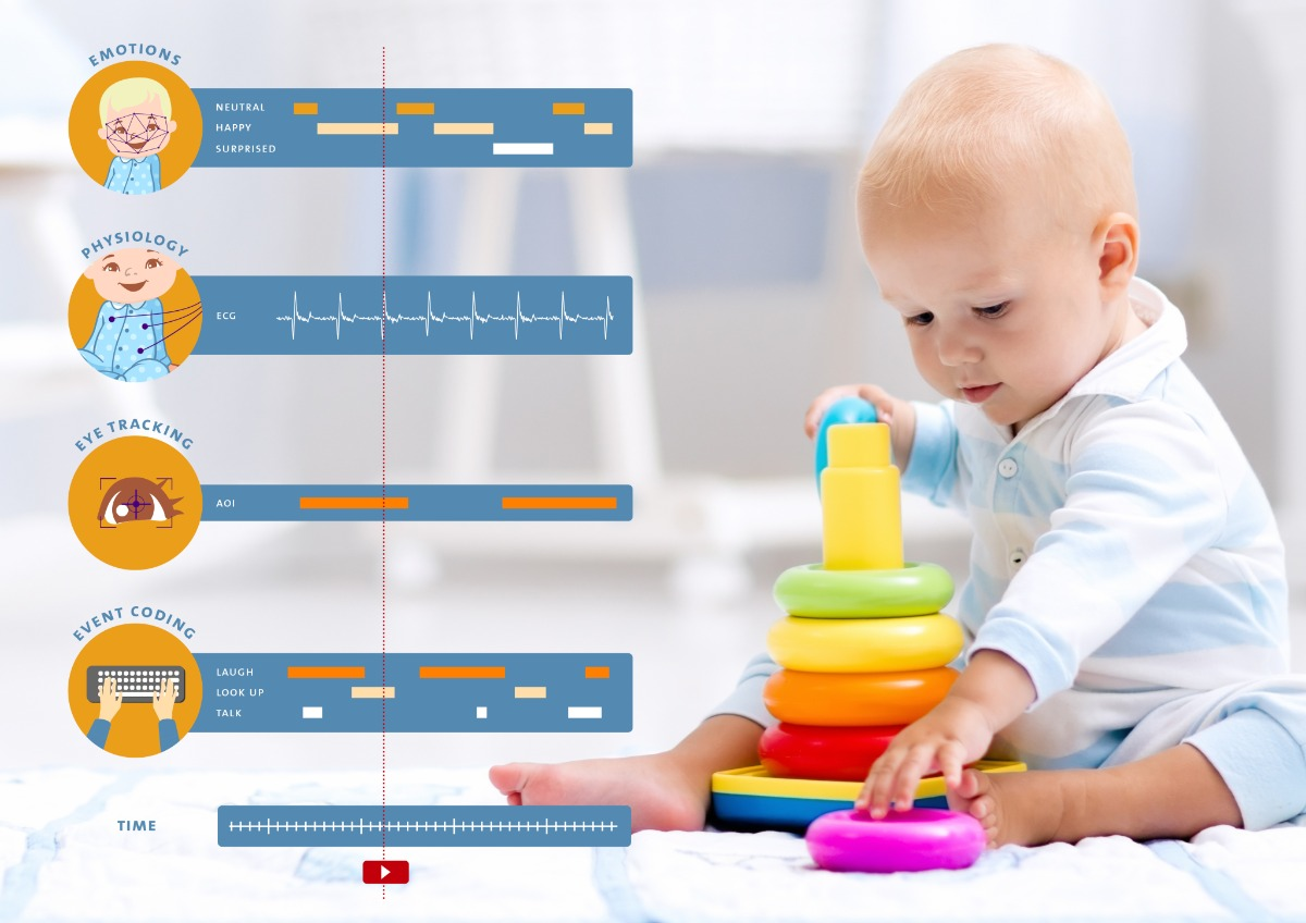 The Observer XT integrates all the data of the playing infant