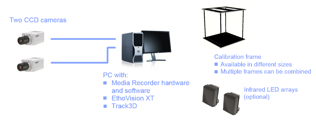 Track3D system description fig