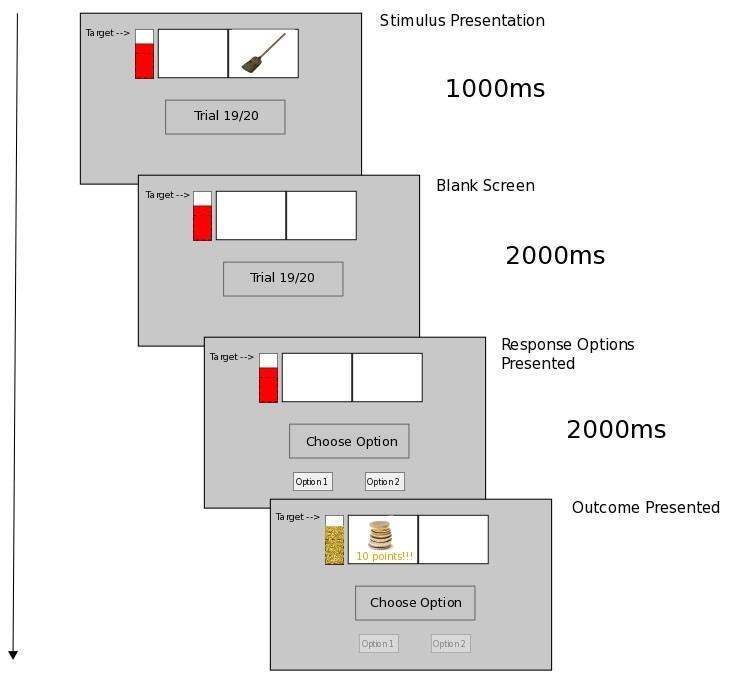 Trial progression diagram study Lowe