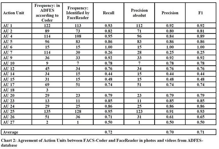 Validation Study FaceReader by Zumhasch chart