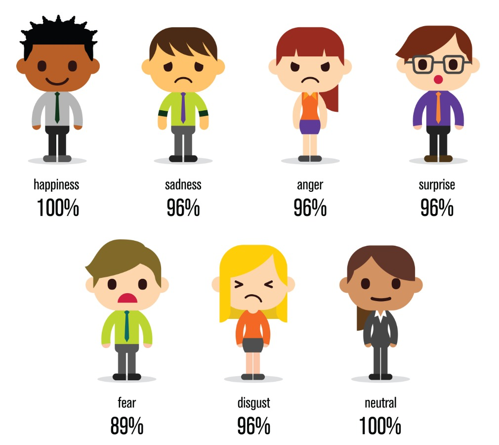 FaceReader authority element reliability performance emotions two rows illustration